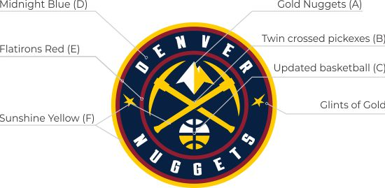 Denver Nuggets Logo Meanings and Colors