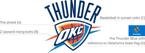 OKC Thunder logo meaning and ideas
