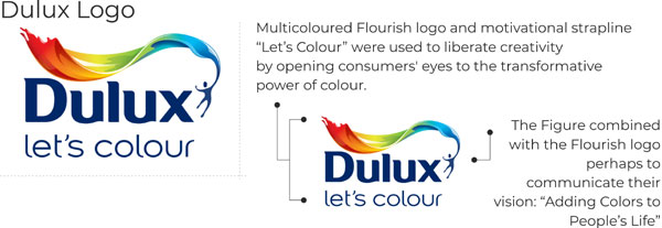 Dulux logo key points