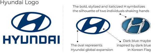 Hyundai logo desogn key points