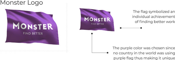Monster logo key points
