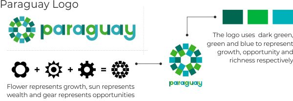 Paraguay nation logo key points